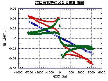 4.超伝導体の磁化過程 - VSM実験...