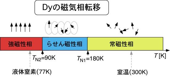 2.Dyの磁化過程 - VSM実験サポー...